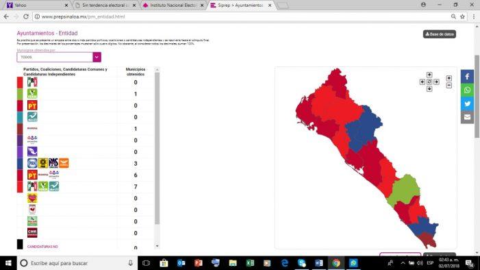 Sinaloa se pinta de colores… PRI y Morena, 7 municipios cada uno; PAN 3 y PVEM 1
