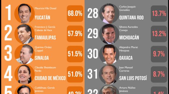 Aquí la lista de gobernadores mejor y peor calificados en diciembre